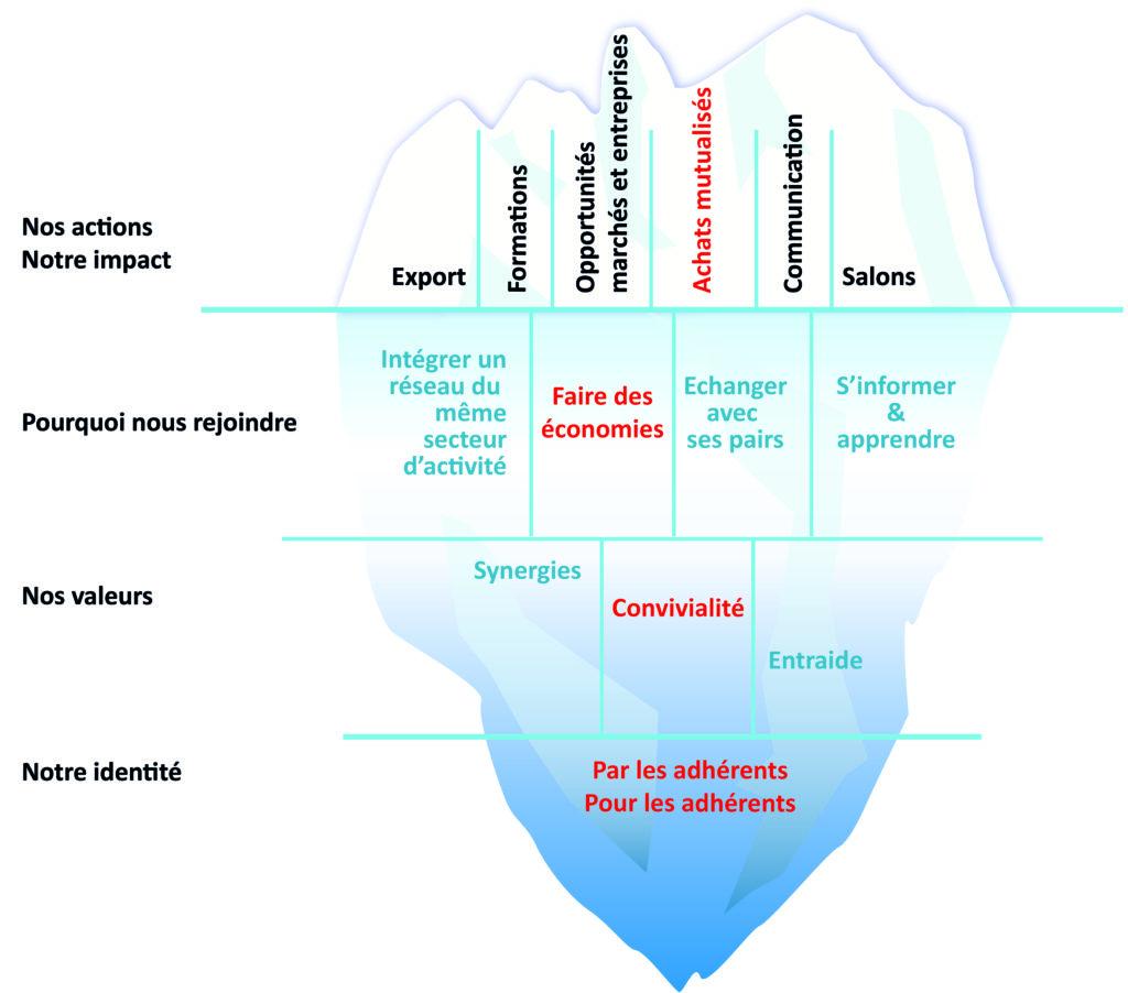 iceberg reseau mesure