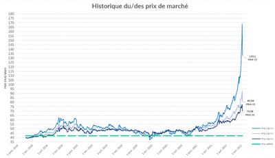 Historique des prix du marché